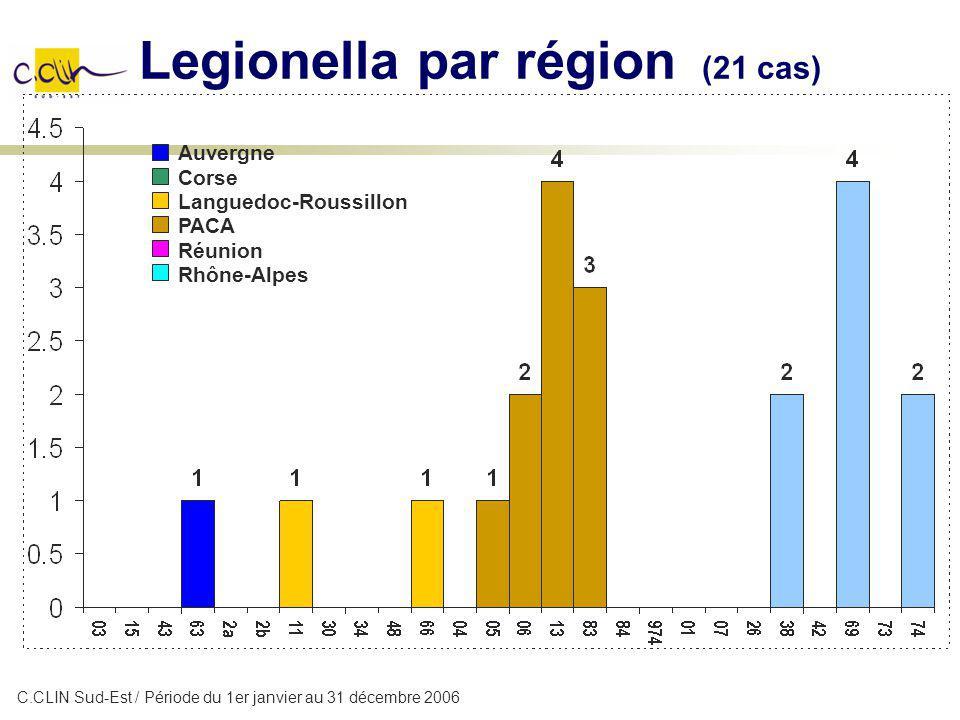 Legionella par région (21 cas) Auvergne Corse Languedoc-Roussillon PACA Réunion Rhône-Alpes C.CLIN Sud-Est / Période du 1er janvier au 31 décembre 200