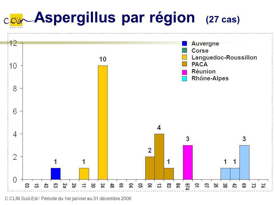Aspergillus par région (27 cas) Auvergne Corse Languedoc-Roussillon PACA Réunion Rhône-Alpes C.CLIN Sud-Est / Période du 1er janvier au 31 décembre 20