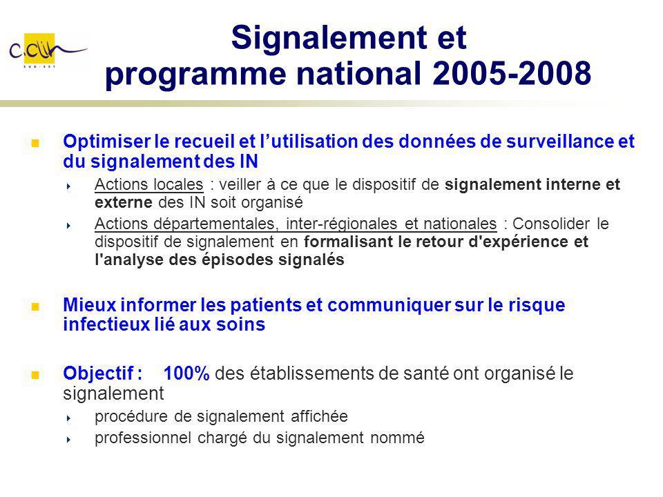 Signalement et programme national 2005-2008 Optimiser le recueil et lutilisation des données de surveillance et du signalement des IN Actions locales