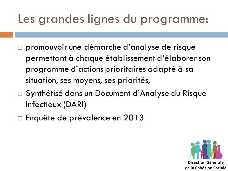 Les grandes lignes du programme: promouvoir une démarche danalyse de risque permettant à chaque établissement délaborer son programme dactions priorit
