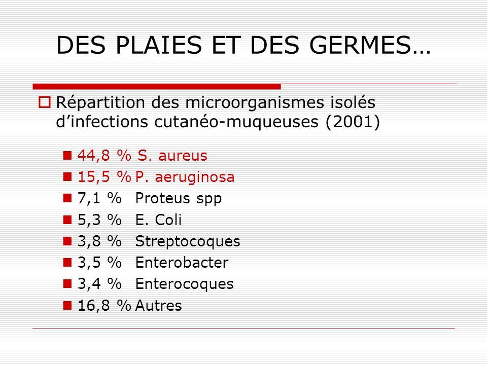 Flores commensales Un être humain = 10 13 cellules, 10 14 micro-organismes Bouche : 10 8 /ml Estomac : 10 1 - 10 2 /ml Duodénum : 10 2 - 10 4 /ml Int grêle : 10 7 – 10 8 /ml Colon : 10 11 /g Nasopharynx : ++++ Trachée bronches : stérile Peau : 10 2 -10 5 /cm 2 Urètre : 10 3 /ml Vagin : 10 9 /ml