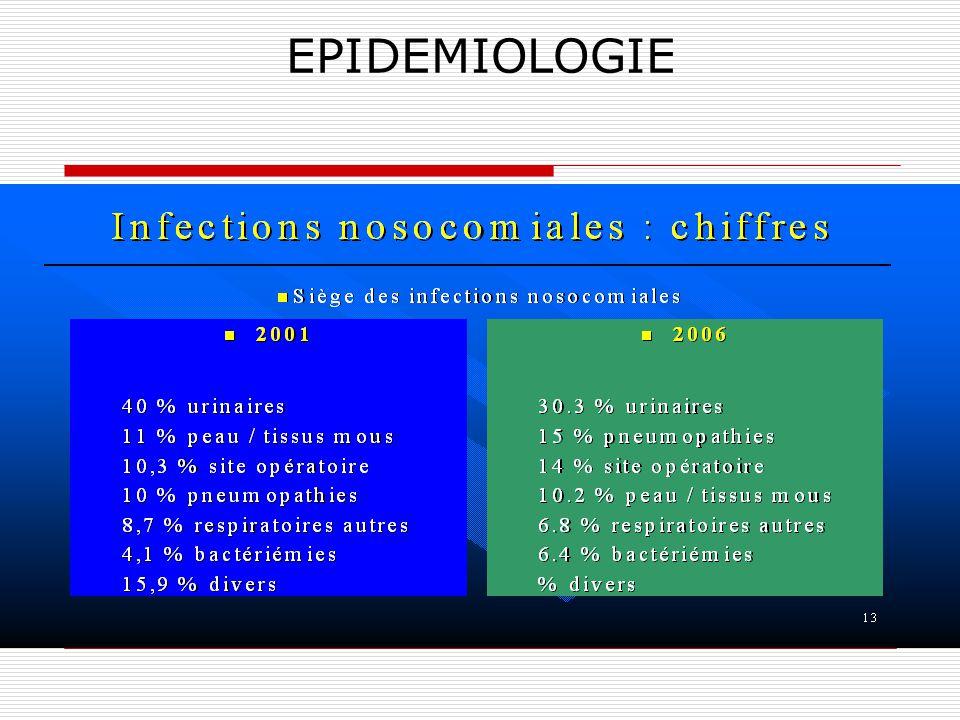 EPIDEMIOLOGIE Pas denquête de prévalence du nombre de plaies en France. Mais enquête de prévalence du nombre dinfectés dans les établissement de santé