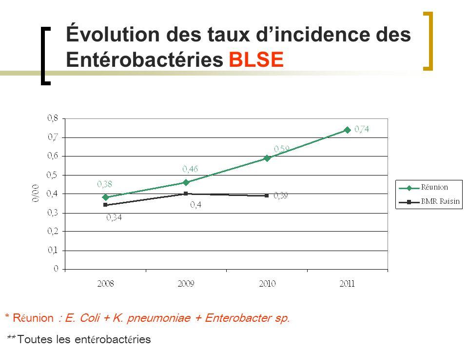 Évolution des taux dincidence des Entérobactéries BLSE * R é union : E.