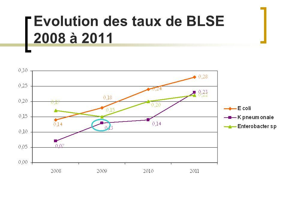 Evolution des taux de BLSE 2008 à 2011