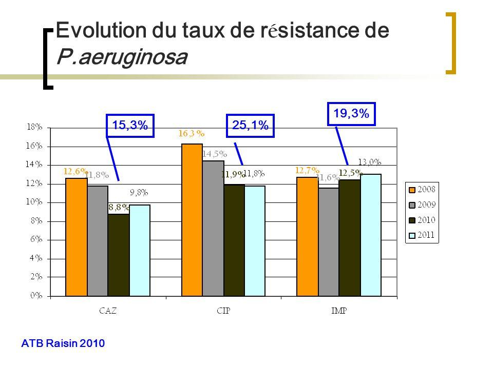 Evolution du taux de r é sistance de P.aeruginosa 19,3%15,3%25,1% ATB Raisin 2010