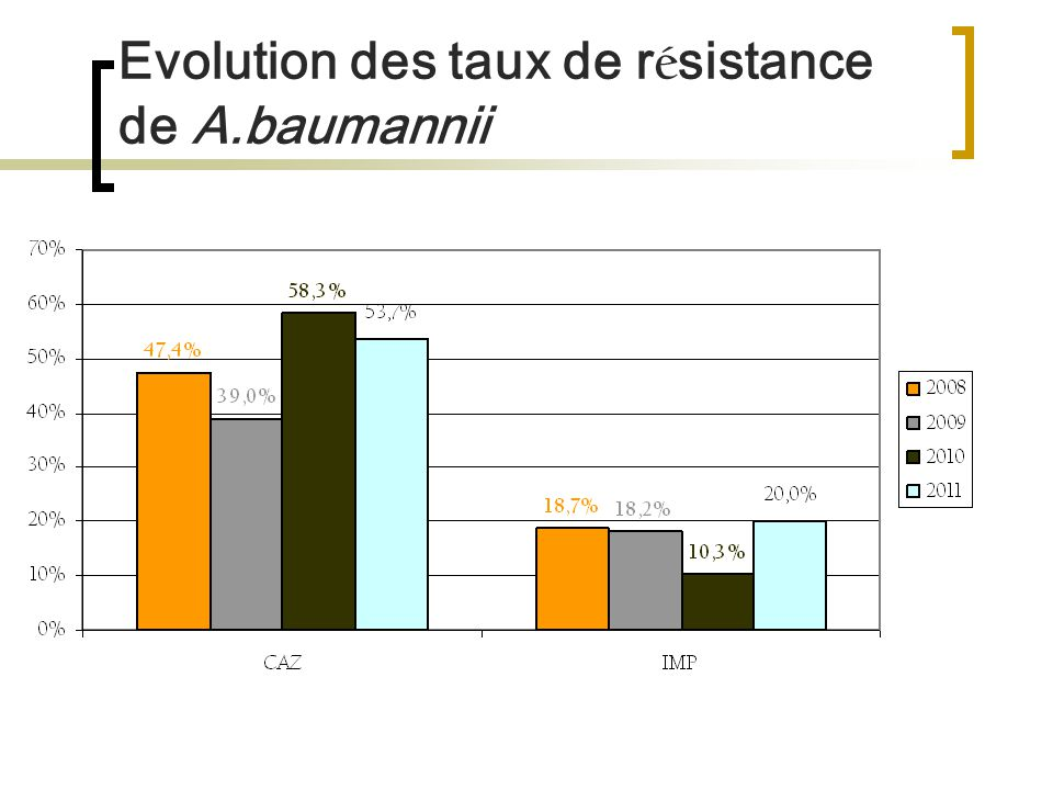 Evolution des taux de r é sistance de A.baumannii