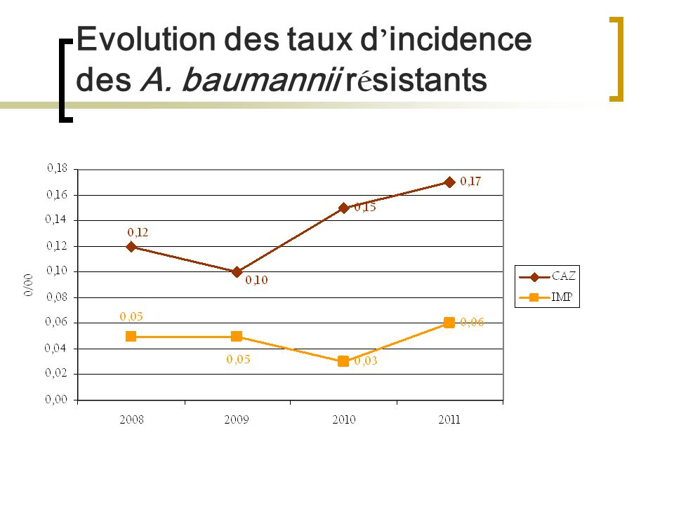 Evolution des taux d incidence des A. baumannii r é sistants