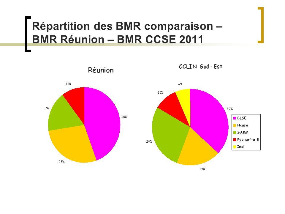 Répartition des BMR comparaison – BMR Réunion – BMR CCSE 2011