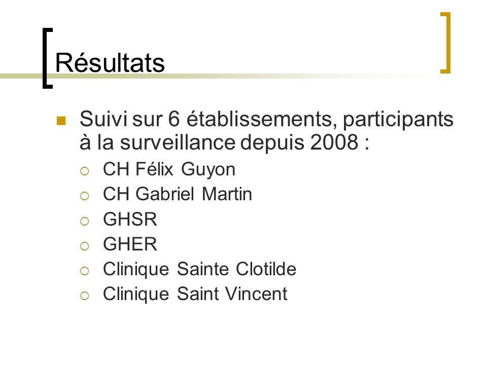 Résultats Suivi sur 6 établissements, participants à la surveillance depuis 2008 : CH Félix Guyon CH Gabriel Martin GHSR GHER Clinique Sainte Clotilde Clinique Saint Vincent