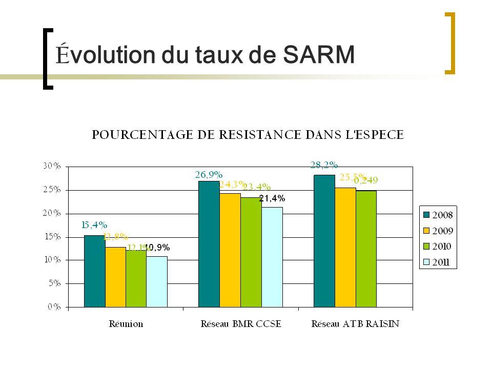 É volution du taux de SARM