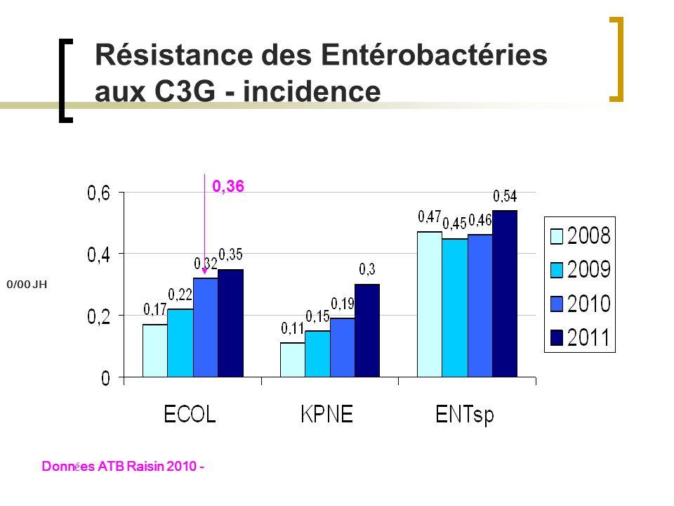 Résistance des Entérobactéries aux C3G - incidence Donn é es ATB Raisin 2010 - 0/00 JH 0,36