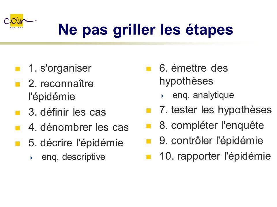Ne pas griller les étapes 1. s'organiser 2. reconnaître l'épidémie 3. définir les cas 4. dénombrer les cas 5. décrire l'épidémie enq. descriptive 6. é