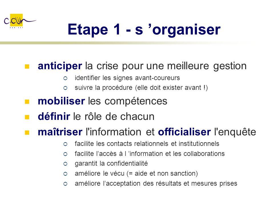 Etape 1 - s organiser anticiper la crise pour une meilleure gestion identifier les signes avant-coureurs suivre la procédure (elle doit exister avant
