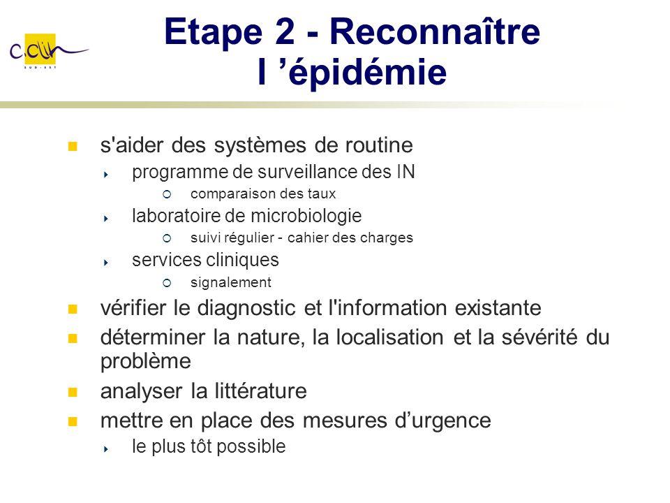 Etape 2 - Reconnaître l épidémie s'aider des systèmes de routine programme de surveillance des IN comparaison des taux laboratoire de microbiologie su