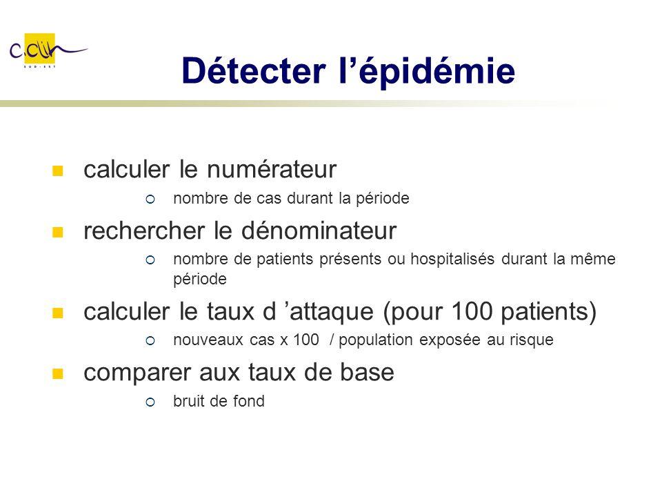 Détecter lépidémie calculer le numérateur nombre de cas durant la période rechercher le dénominateur nombre de patients présents ou hospitalisés duran