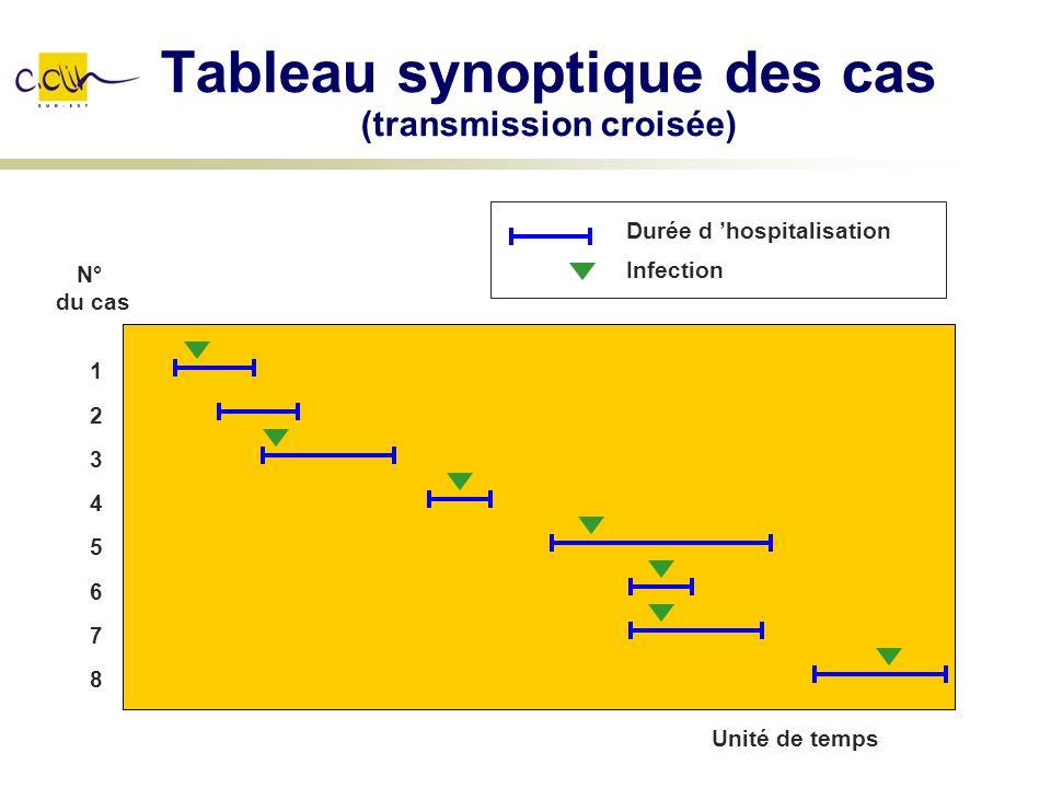 Tableau synoptique des cas (transmission croisée) Unité de temps 1234567812345678 N° du cas Durée d hospitalisation Infection