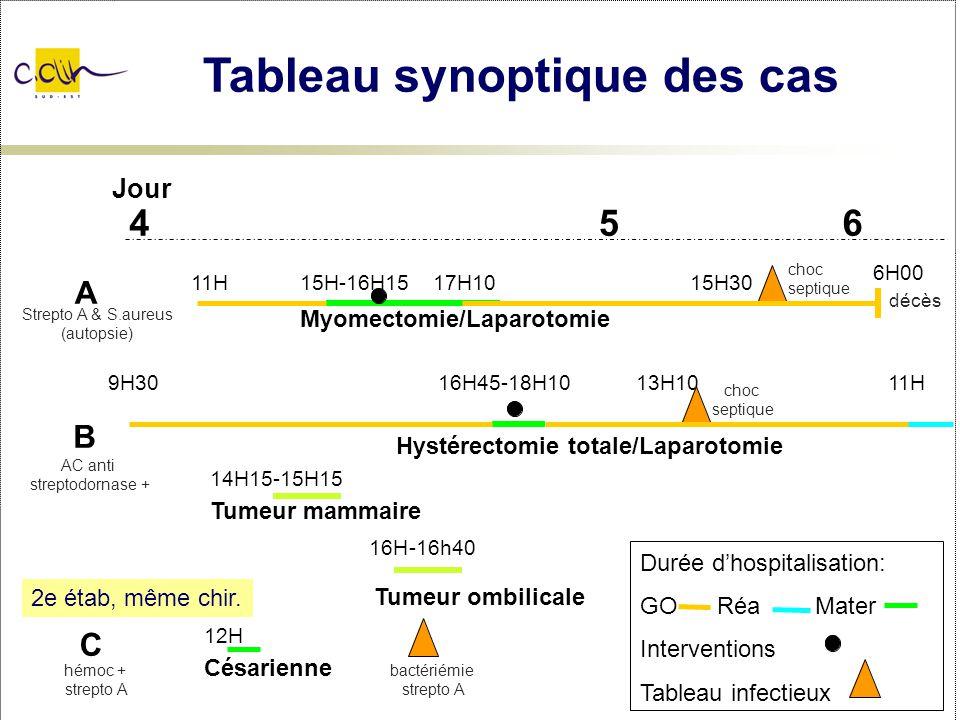 Tableau synoptique des cas Jour 456 11H15H-16H15 17H1015H30 6H00 Myomectomie/Laparotomie 9H3016H45-18H1013H1011H Hystérectomie totale/Laparotomie 14H1