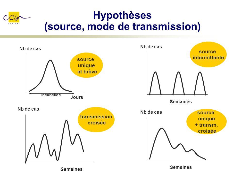 Hypothèses (source, mode de transmission) Nb de cas Semaines Nb de cas Semaines Nb de cas Jours Nb de cas Semaines source unique et brève source inter