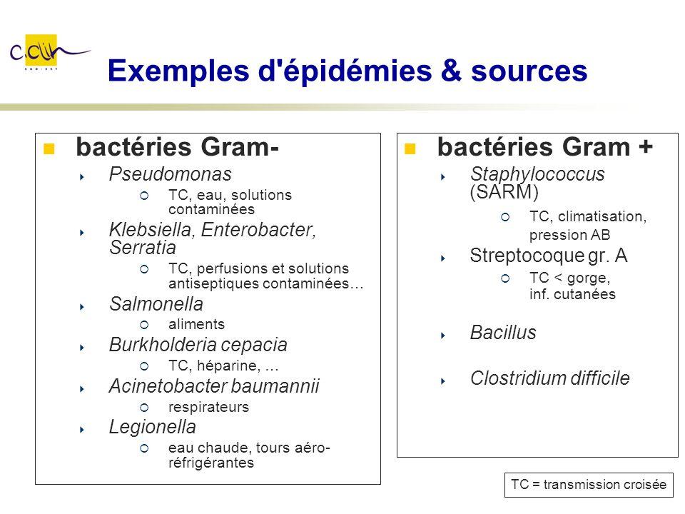 Exemples d'épidémies & sources bactéries Gram- Pseudomonas TC, eau, solutions contaminées Klebsiella, Enterobacter, Serratia TC, perfusions et solutio