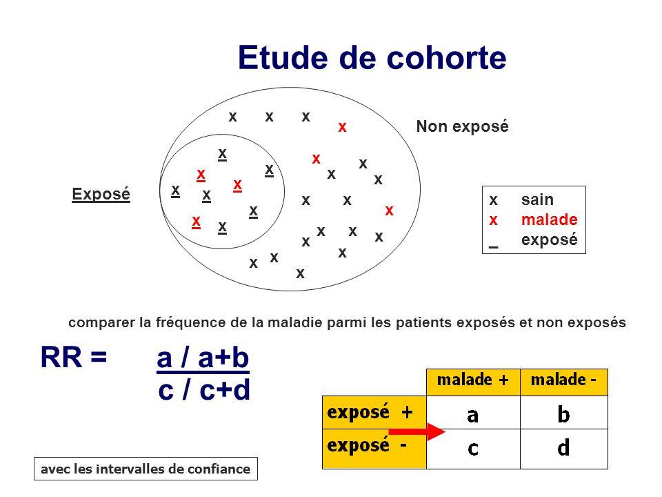 comparer la fréquence de la maladie parmi les patients exposés et non exposés RR = a / a+b c / c+d avec les intervalles de confiance Etude de cohorte