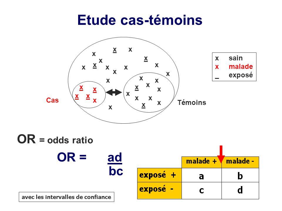 OR = odds ratio OR = ad bc Etude cas-témoins x xx x x x x x x x x x x xx xx x x x x xTémoins Cas x xxx x x x x sain x malade _ exposé avec les interva