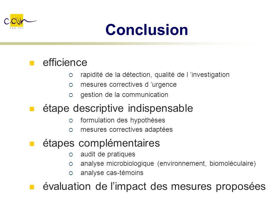 Conclusion efficience rapidité de la détection, qualité de l investigation mesures correctives d urgence gestion de la communication étape descriptive