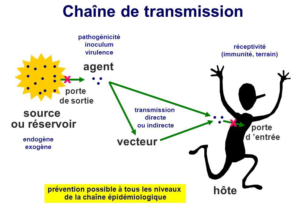 Chaîne de transmission source ou réservoir agent porte de sortie vecteur hôte réceptivité (immunité, terrain) X porte d entrée X pathogénicité inoculu