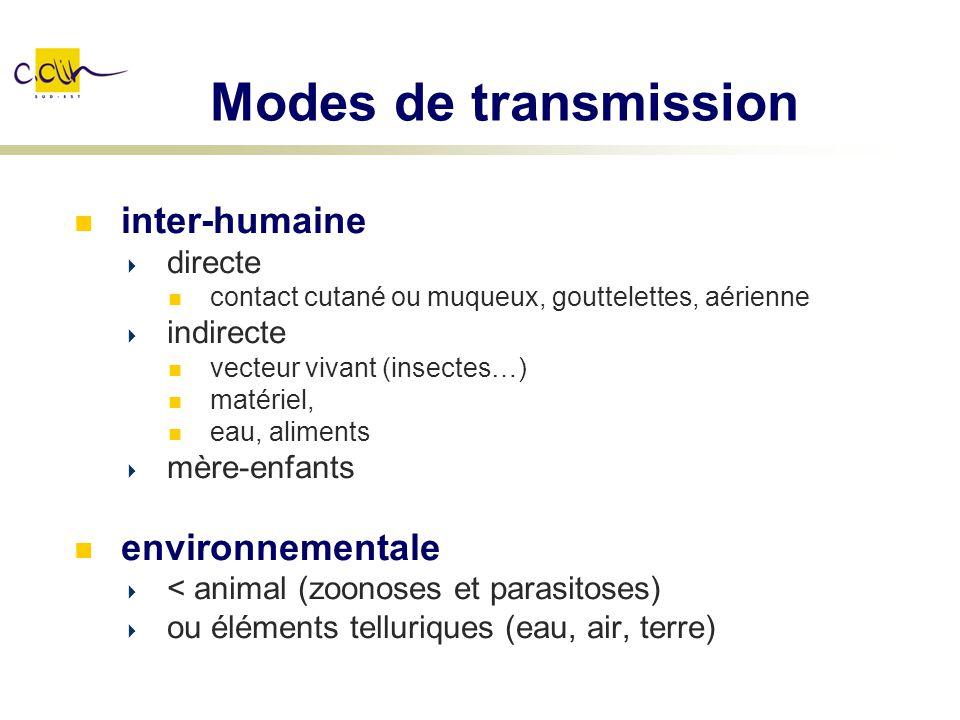 Modes de transmission inter-humaine directe contact cutané ou muqueux, gouttelettes, aérienne indirecte vecteur vivant (insectes…) matériel, eau, alim