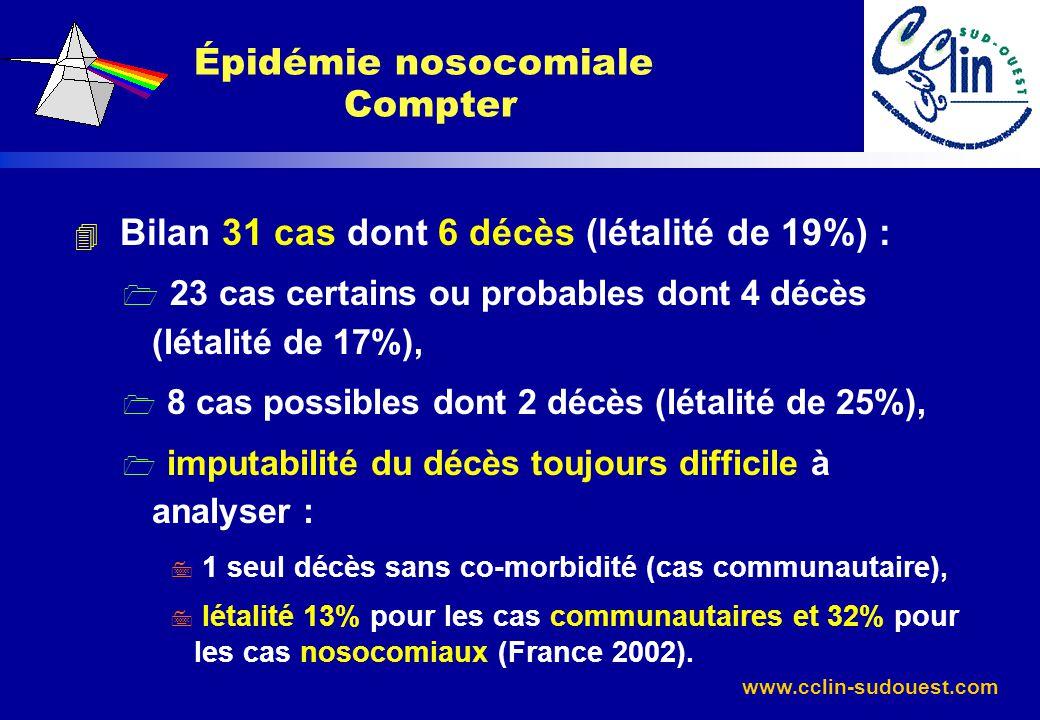 www.cclin-sudouest.com 4 Bilan 31 cas dont 6 décès (létalité de 19%) : 1 23 cas certains ou probables dont 4 décès (létalité de 17%), 1 8 cas possible