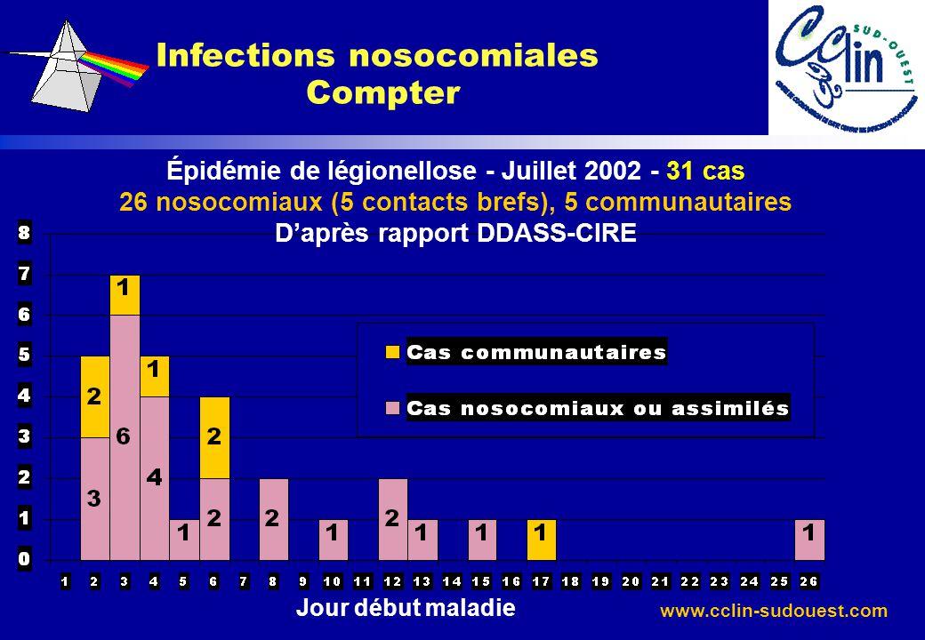 www.cclin-sudouest.com Infections nosocomiales Compter Épidémie de légionellose - Juillet 2002 - 31 cas 26 nosocomiaux (5 contacts brefs), 5 communaut