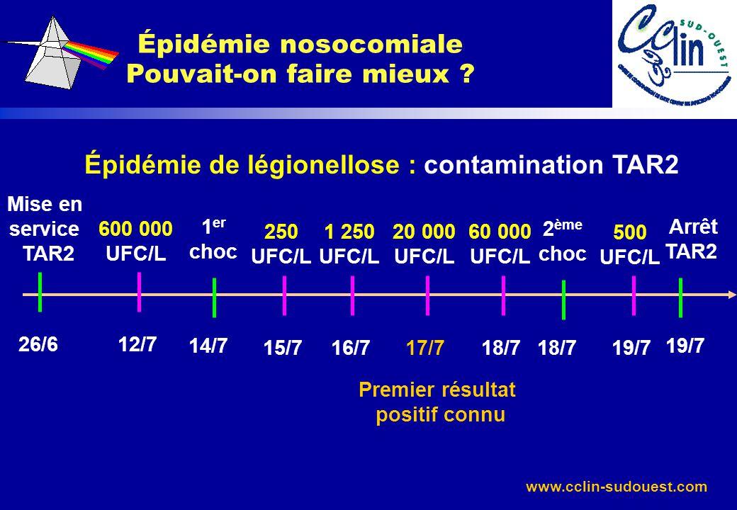 www.cclin-sudouest.com Épidémie de légionellose : contamination TAR2 Épidémie nosocomiale Pouvait-on faire mieux ? 12/7 14/7 600 000 UFC/L 1 er choc 1