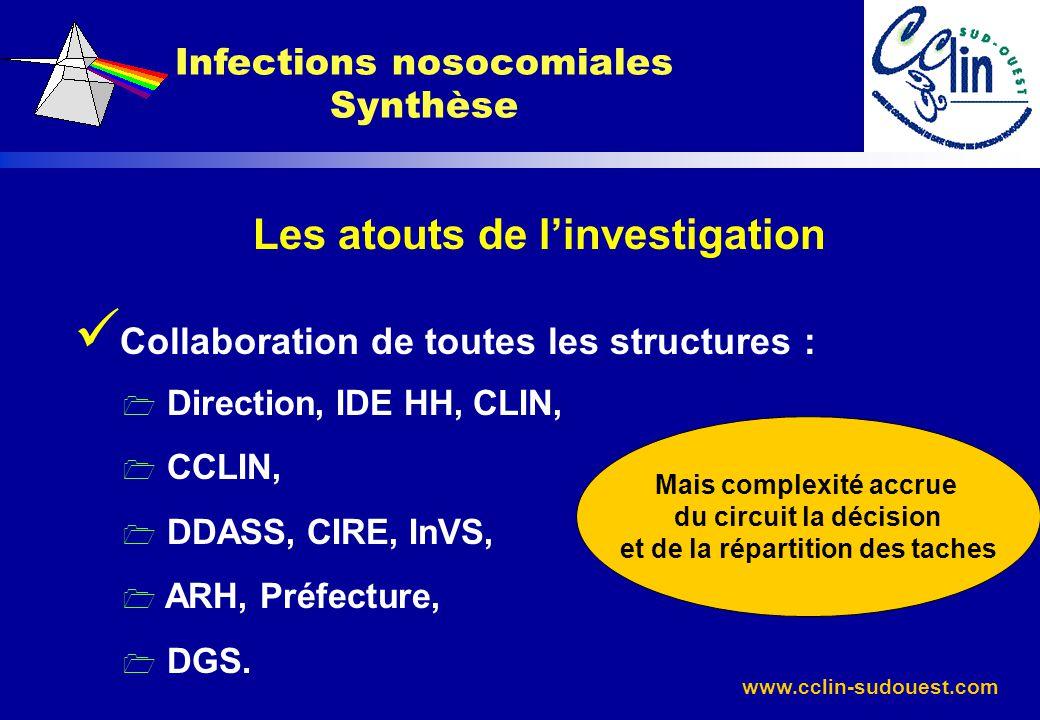 www.cclin-sudouest.com Les atouts de linvestigation Collaboration de toutes les structures : 1 Direction, IDE HH, CLIN, 1 CCLIN, 1 DDASS, CIRE, InVS,