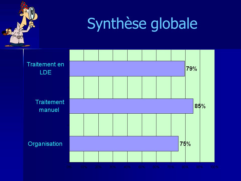 Synthèse globale