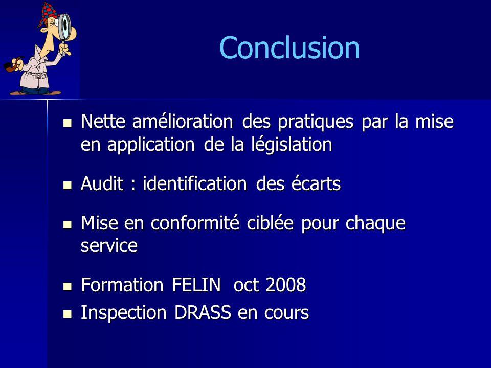 Conclusion Nette amélioration des pratiques par la mise en application de la législation Nette amélioration des pratiques par la mise en application d