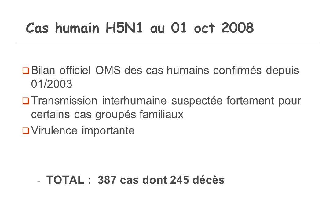 Cas humain H5N1 au 01 oct 2008 Bilan officiel OMS des cas humains confirmés depuis 01/2003 Transmission interhumaine suspectée fortement pour certains