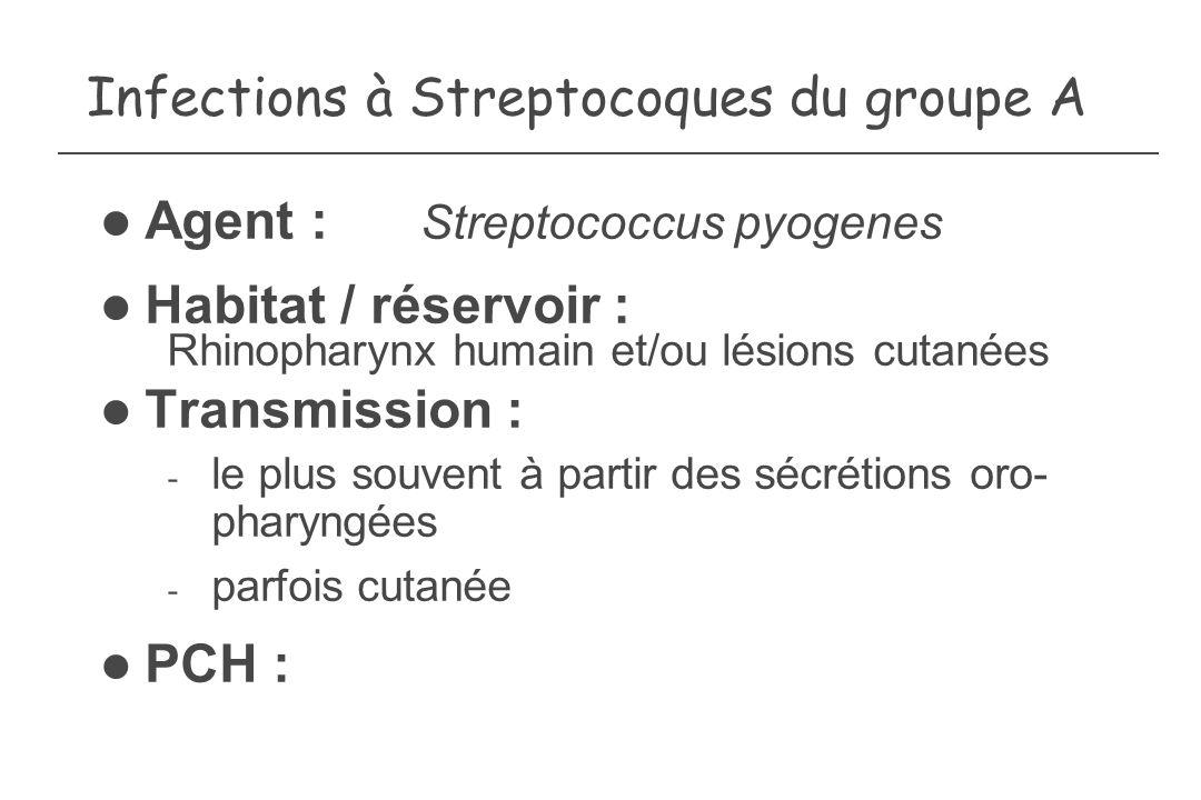 Infections à Streptocoques du groupe A Agent : Streptococcus pyogenes Habitat / réservoir : Rhinopharynx humain et/ou lésions cutanées Transmission :