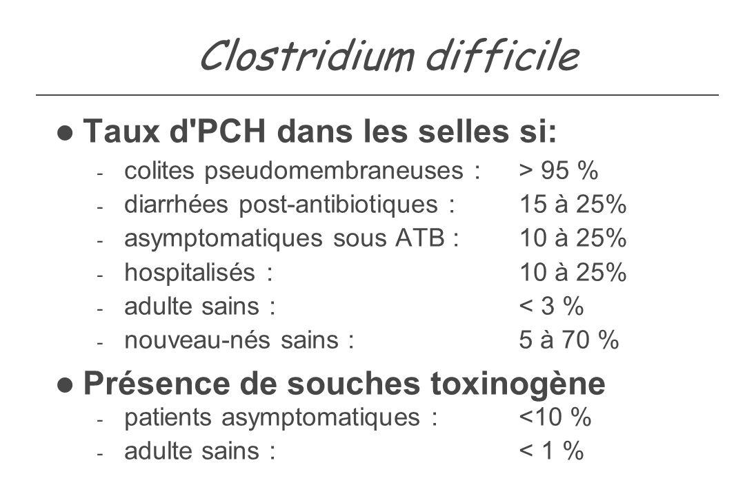 Clostridium difficile Taux d'PCH dans les selles si: - colites pseudomembraneuses : > 95 % - diarrhées post-antibiotiques : 15 à 25% - asymptomatiques