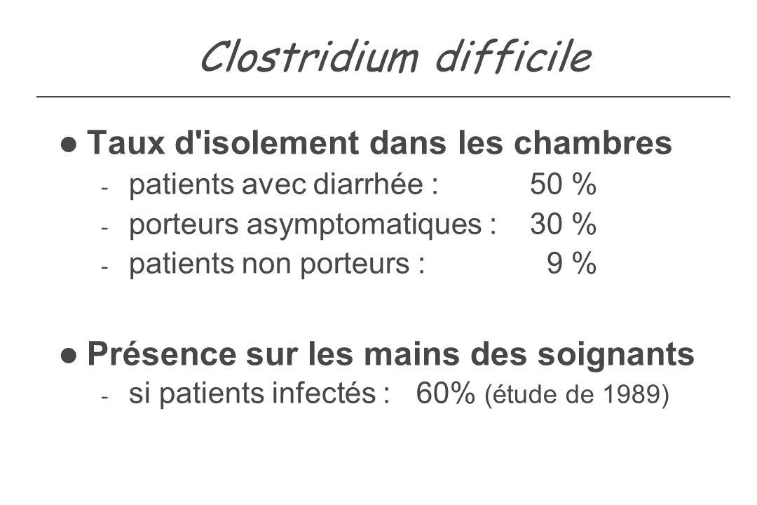 Clostridium difficile Taux d'isolement dans les chambres - patients avec diarrhée : 50 % - porteurs asymptomatiques : 30 % - patients non porteurs : 9