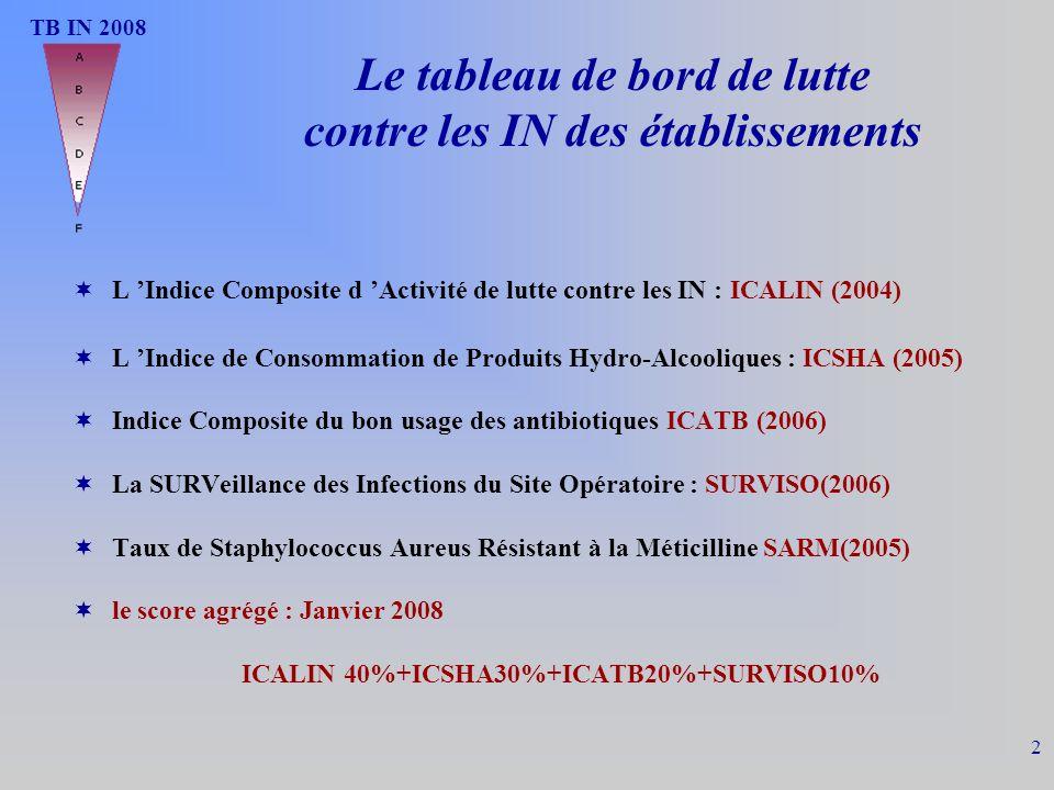 SURVISO 2008 13 SURVISO 2005-2008 % établissement organisant une surveillance ISO