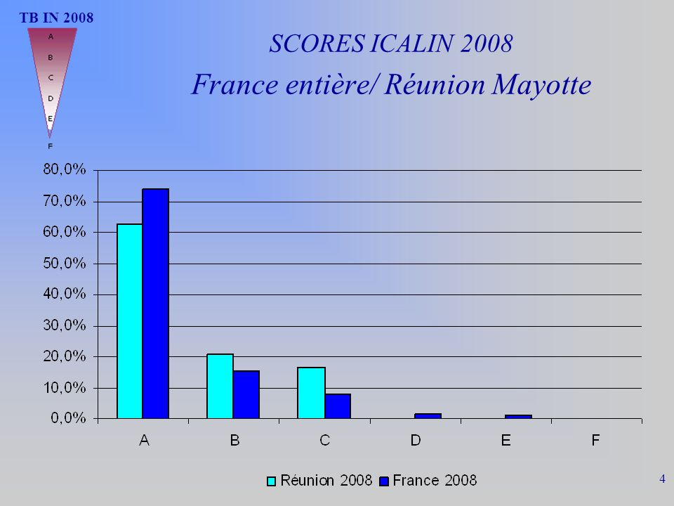 TB IN 2008 4 SCORES ICALIN 2008 France entière/ Réunion Mayotte