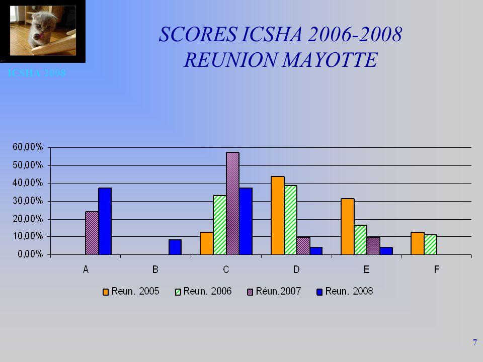 TB IN 2008 18 Conclusion Progression des indicateurs depuis 2005 Rattrapage des écarts France entière-Réunion Efforts à poursuivre : –Personnels dédiés en hygiène –Promotion de lhygiène des mains et des SHA –Bon usage des ATB et contrôle des Bactéries multi Résistantes –Surveillance des ISO Rôle danimation du réseau de professionnels en hygiène de lantenne régionale CCLIN FELIN Réunion Mayotte
