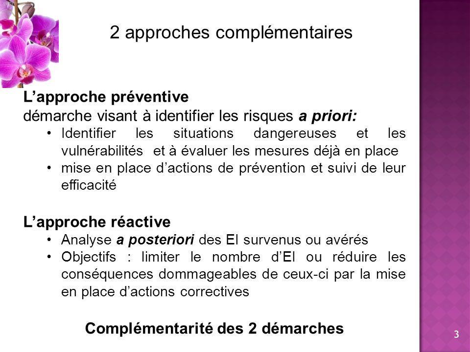 2 approches complémentaires Lapproche préventive démarche visant à identifier les risques a priori: Identifier les situations dangereuses et les vulné