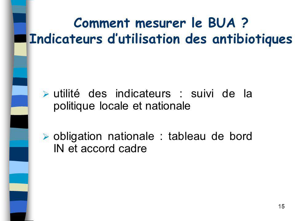 15 utilité des indicateurs : suivi de la politique locale et nationale obligation nationale : tableau de bord IN et accord cadre Comment mesurer le BUA .