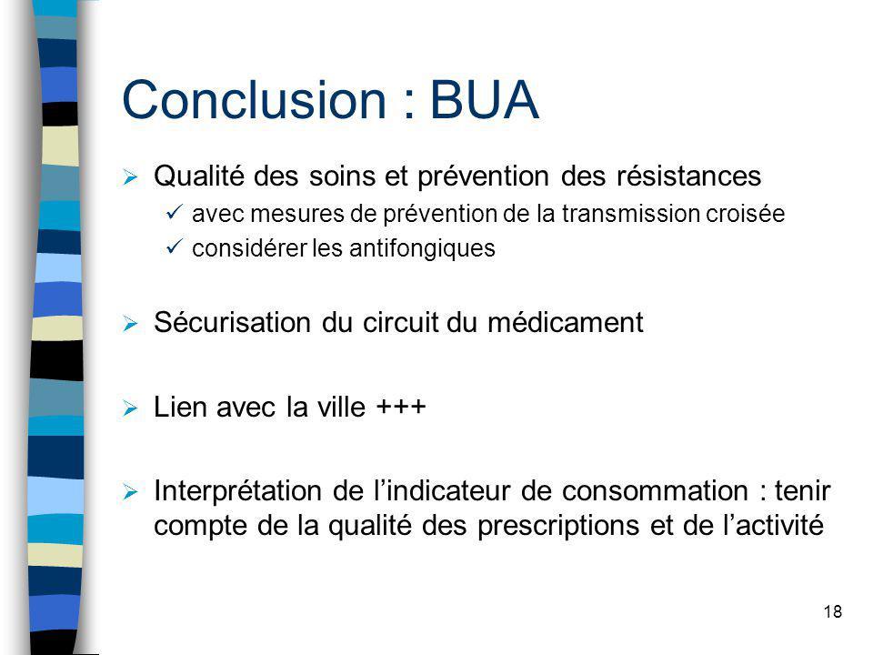 18 Conclusion : BUA Qualité des soins et prévention des résistances avec mesures de prévention de la transmission croisée considérer les antifongiques