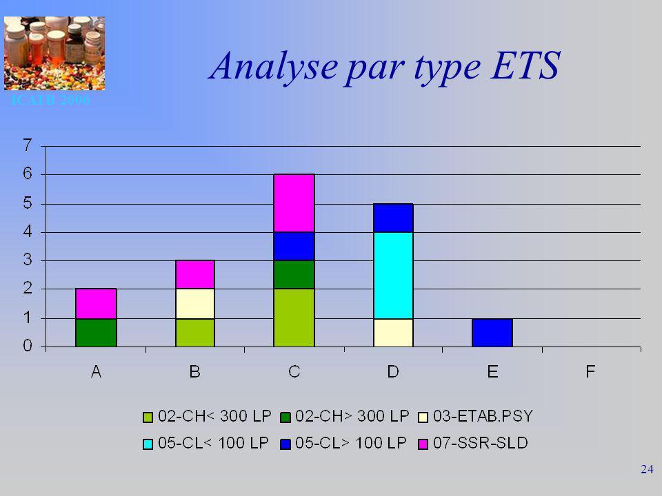 ICATB 2006 24 Analyse par type ETS