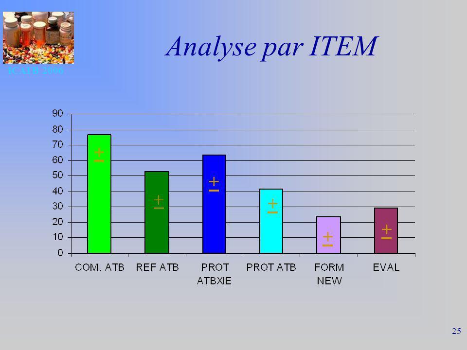ICATB 2006 25 Analyse par ITEM + + + + + +