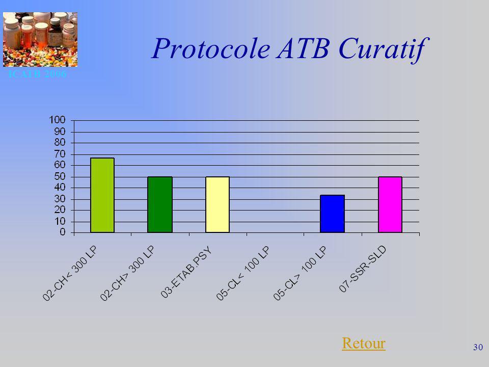 ICATB 2006 30 Protocole ATB Curatif Retour