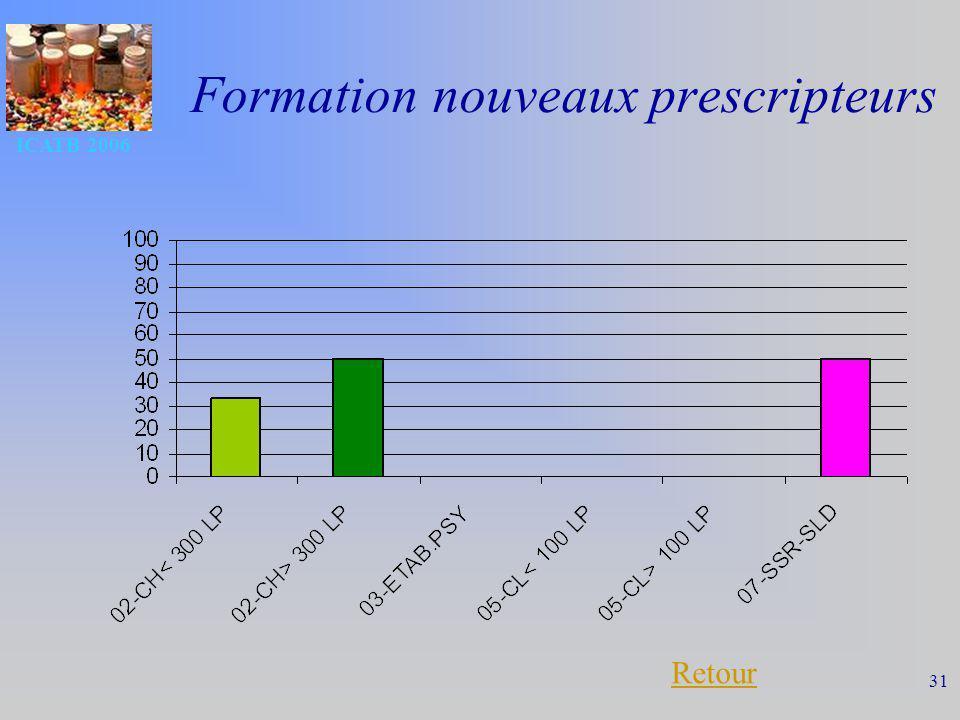 ICATB 2006 31 Formation nouveaux prescripteurs Retour