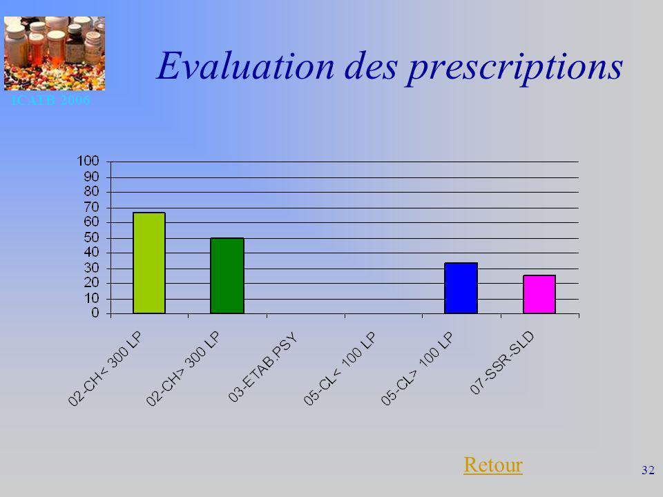ICATB 2006 32 Evaluation des prescriptions Retour