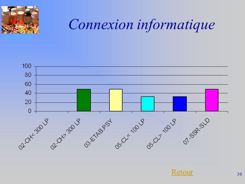 ICATB 2006 36 Connexion informatique Retour